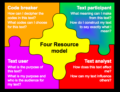 four-resources