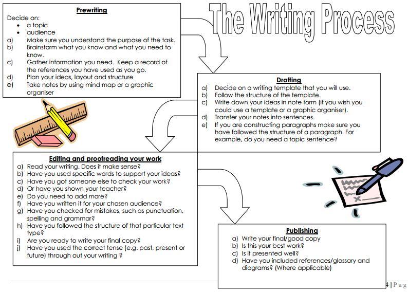 escwritingprocess